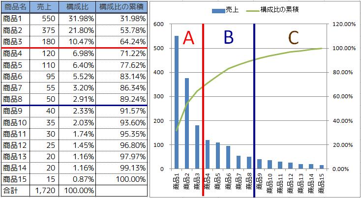 ABC分析の表とグラフ
