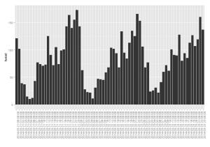 石川県金沢市周辺のツイートの時系列 2014年03月21日から2014年03月23日まで
