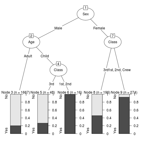 how to read a decision tree in r