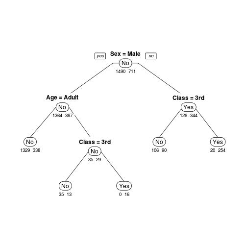 決定木 分類木 トライフィールズ