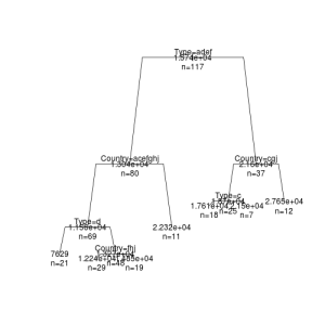 decision-tree-regression-tree-rpart