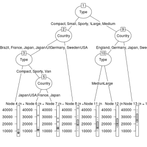 decision-tree-regression-tree-rpart-party