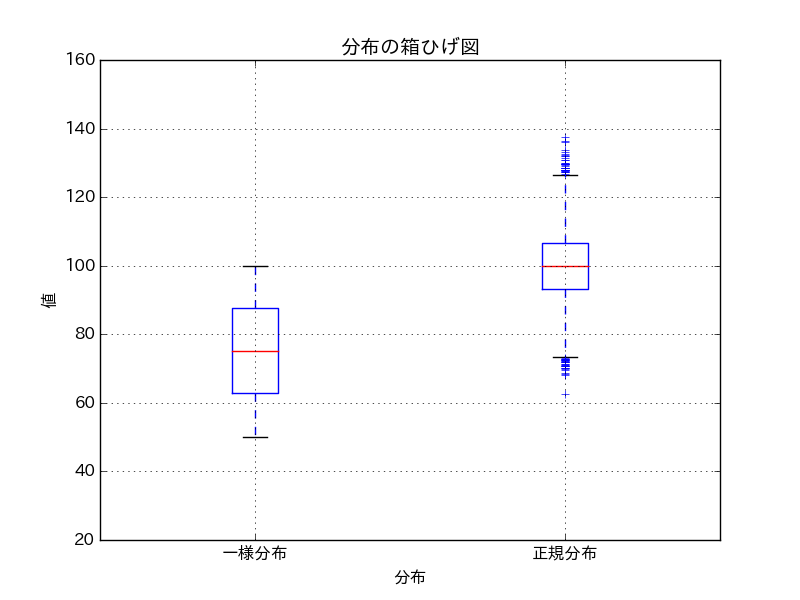 how-to-create-the-boxplot-with-matplotlib-boxplot