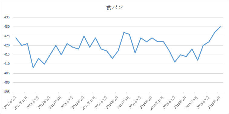 sales-customers-simple-time-series-analysis-2