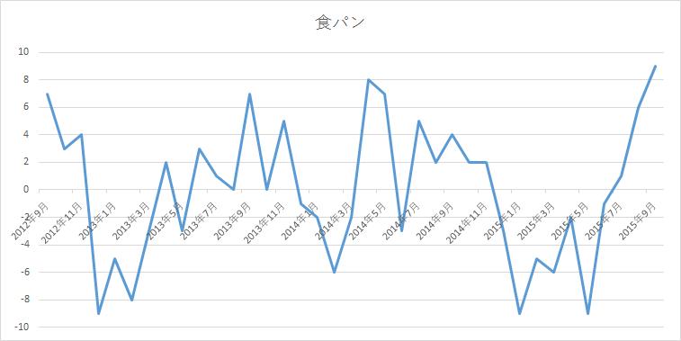 sales-customers-simple-time-series-analysis-6