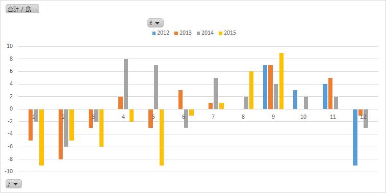 sales-customers-simple-time-series-analysis-8